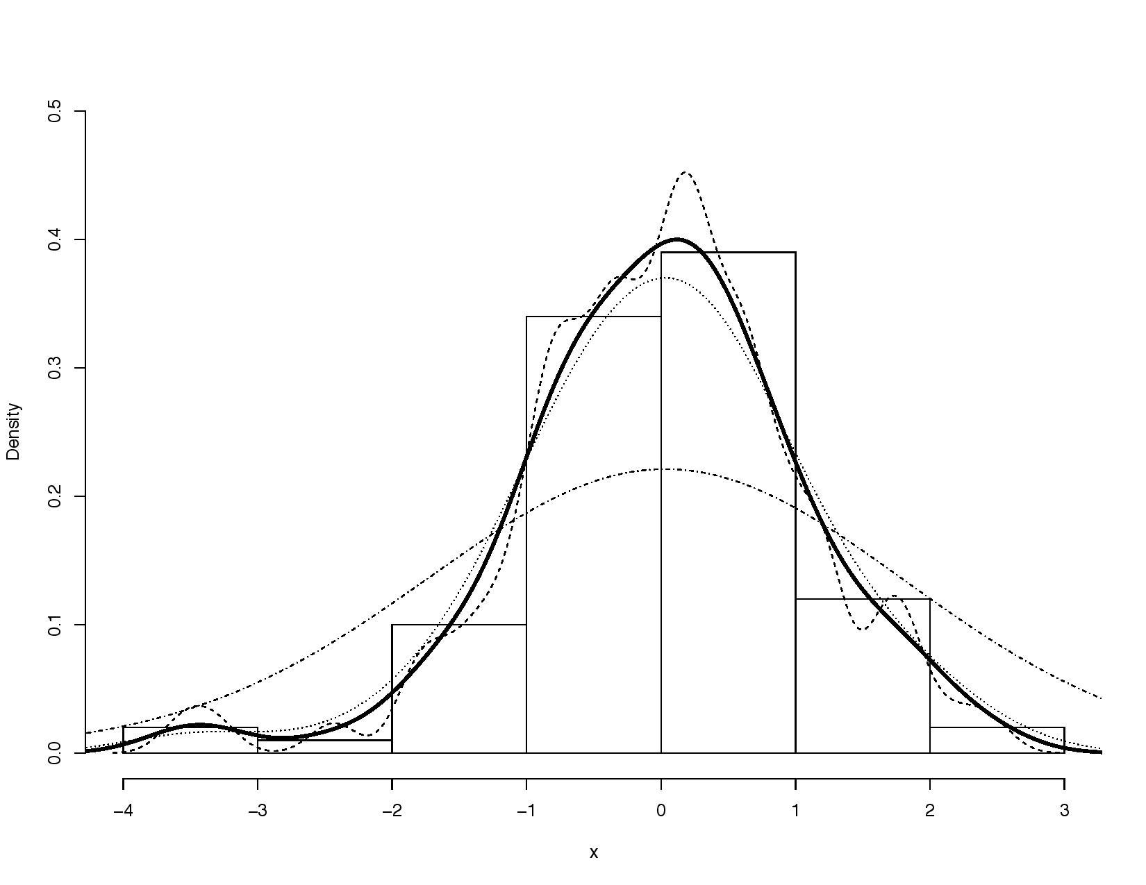 Kernel density estimates for various bandwidths.